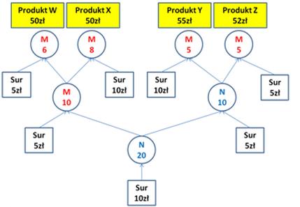 Przebieg procesu produkcyjnego - teoria ograniczeń