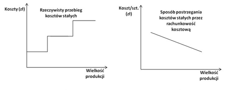 Finanse Przerobowe - koszty - wielkość produkcji