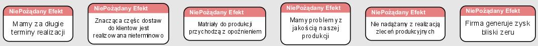 Popraw zdania opisujące NPSy.