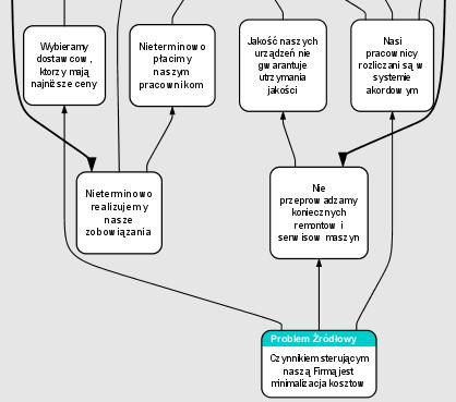 drzewo stanu - problem źródłowy